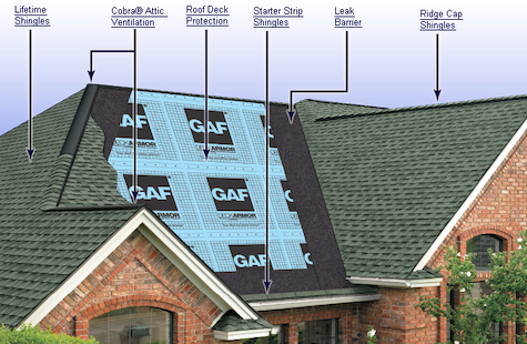 GAF Shingle Installation